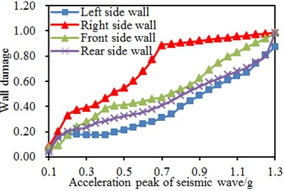 Damage comparison of two models under different seismic amplitudes