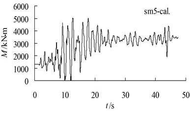 Comparison of bending moment near pile bottom between test and computation
