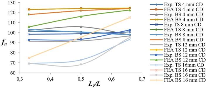 Variation of natural frequency ratio versus crack location ratio for EN 47 specimens
