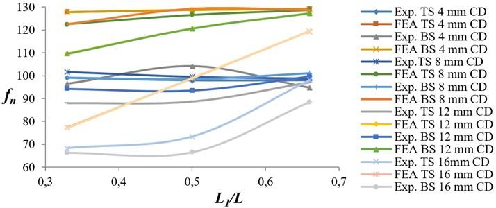 Variation of natural frequency ratio versus crack location ratio for EN 8 specimens