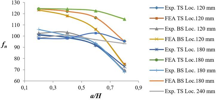 Variation of natural frequency ratio versus crack depth ratio for EN 47 specimens