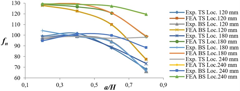 Variation of natural frequency ratio versus crack depth ratio for EN 8 specimens