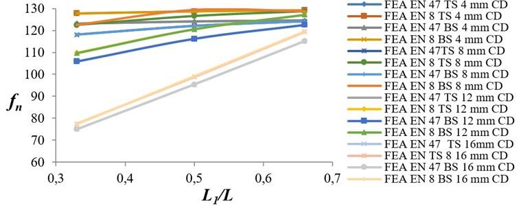 Variation of natural frequency ratio versus crack location ratio for EN 8 and EN 47 specimens
