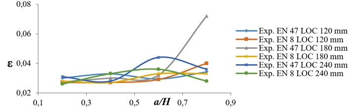 Variation of damping factor versus crack depth ratio for EN 8 and EN 47 specimens