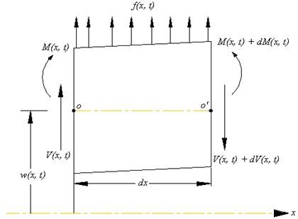 An elastic beam
