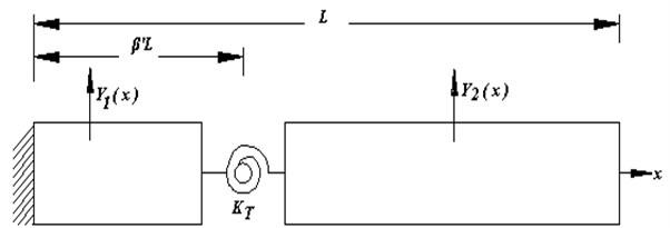 Cracked cantilever beam model [23]