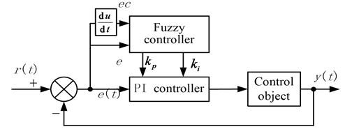 Diagram of the fuzzy self-adaptive PI controller