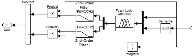 Simulation model of fuzzy self-adaptive PI controller
