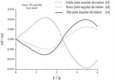 Angular deviations at low speed and high speed