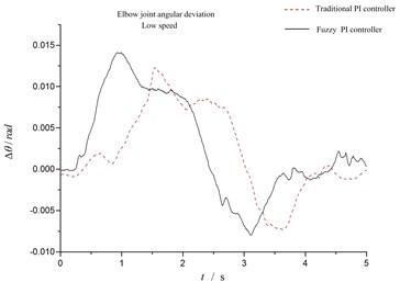 Elbow joint angular deviation at low speed and high speed