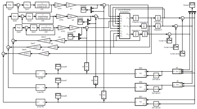 MATLAB/Simulink simulation model