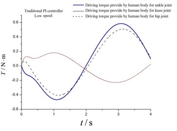 Driving torques at low speed a) by motor and b) human body