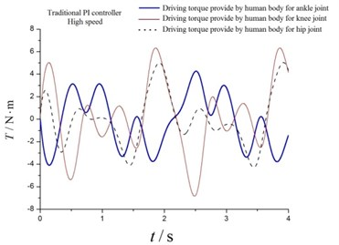 Driving torques at high speed a) by motor and b) human body