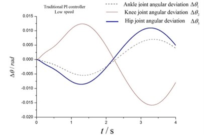 Angular deviations at a) low speed and b) high speed