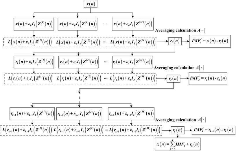 The algorithm flowchart of improved CEEMDAN
