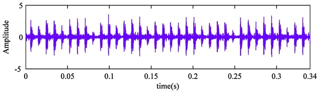 The time domain waveform of rolling bearing outer race fault signal