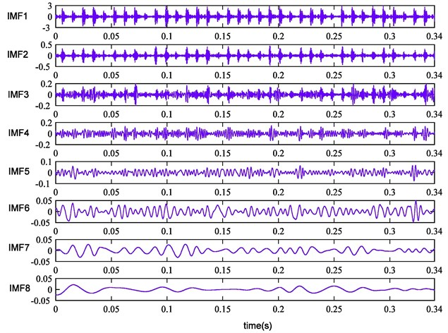 The first eight IMFs of rolling bearing outer race fault signal by improved CEEMDAN