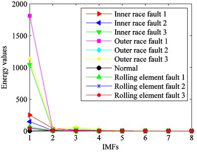 Energy values of the ten kinds  of fault conditions