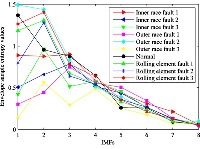 Envelope sample entropy values of the ten kinds of fault conditions