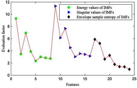 Feature evaluation factors