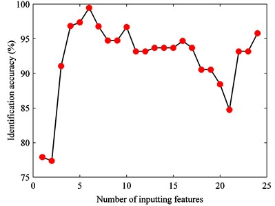 The relationship between input feature number and SVM identification accuracy