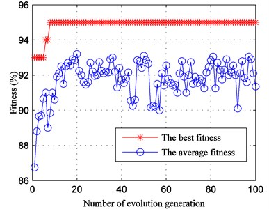 The optimization results  of SVM parameters with GA