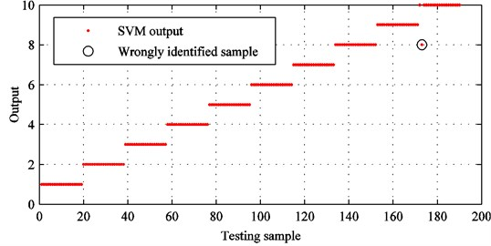SVM identification results with improved CEEMDAN and sensitive feature set