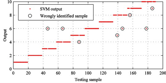 SVM identification results with improved CEEMDAN and original feature set