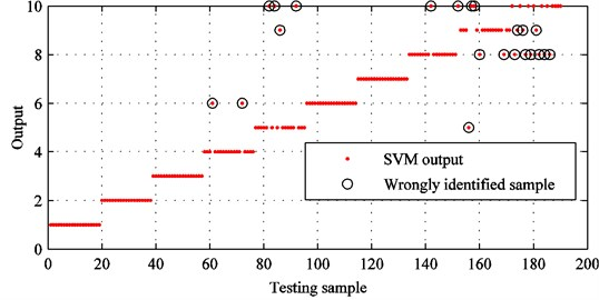 SVM identification results with conventional EMD and original feature set