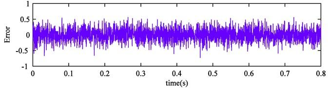 EEMD reconstruction error of simulation signal