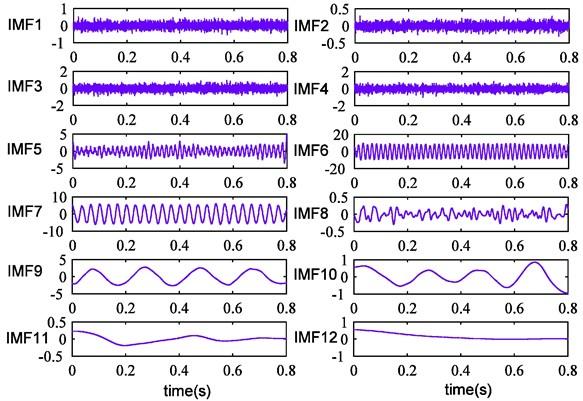 CEEMDAN results of simulation signal