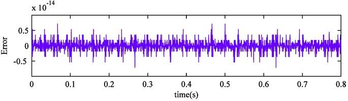 CEEMDAN reconstruction error of simulation signal