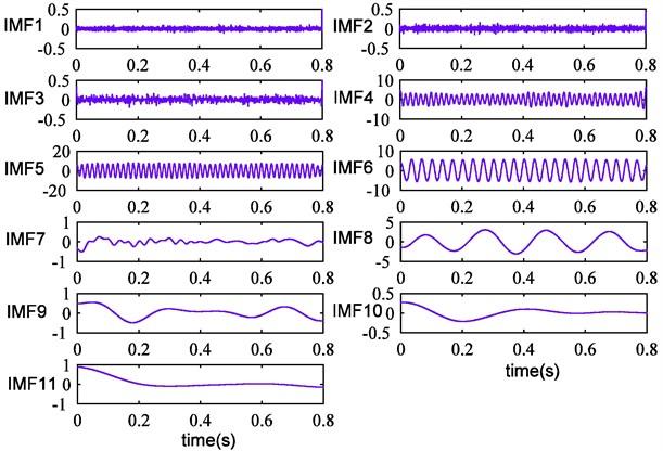 Improved CEEMDAN results of simulation signal
