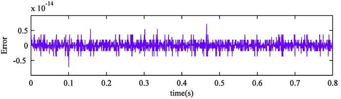 Improved CEEMDAN reconstruction error of simulation signal