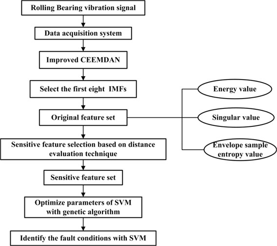 The flowchart of rolling bearing fault diagnosis