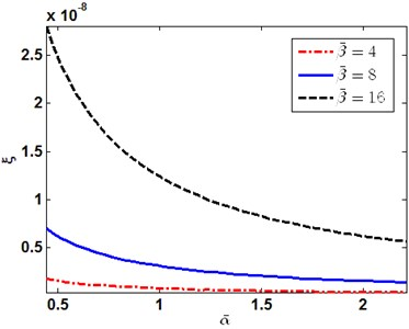 The first order of thermoelastic  coupling damping ratio versus α-