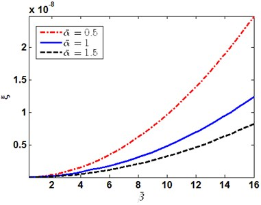 The first order of thermoelastic  coupling damping ratio versus β-
