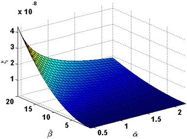 Damping ratio with the change  of α- and β- in order (1, 1)