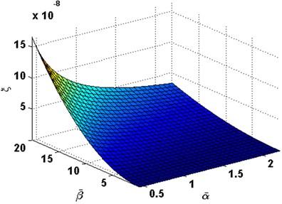 Damping ratio with the change  of α- and β- in order (2, 2)