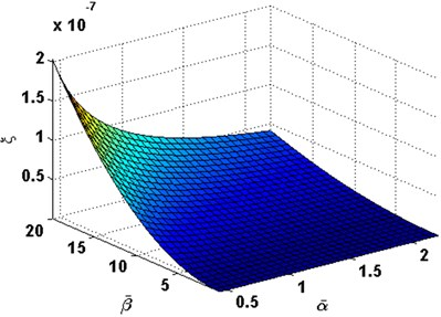 Damping ratio with the change  of α- and β- in order (1, 3)