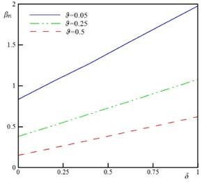 The variation of the βPI and w^PIx=1 versus δ for different values of ϑ  (k= 0.5, ξ=1.0, τ=0.1, Ω= 0.5, and α=0.25)