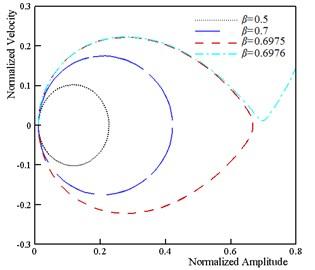 Dynamic behavior of system (k=5, ξ=0.5, τ=0.25, ϑ=0.25, α= 0.1 and δ=0.1)