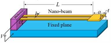 The schematic representation of a) U-shaped NEMS made of nanobeam, b) U-shaped NEMS made of nanowire, c) internal resultants in arbitrary cross-section