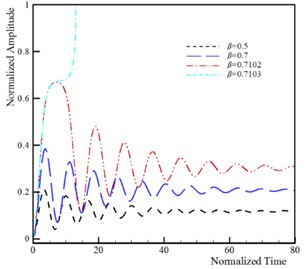 Influence of damping parameter on the dynamic behavior of system  (k=5, ξ=0.5, τ=0.25, ϑ=0.25, α= 0.1 and δ=0.1)