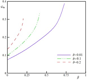 The w^tip versus β for various values of ϑ(k=0.5, ξ=0.2, τ=0.02, α=0.5, Ω= 0.5, and δ=0)