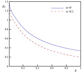 The variation of the pull-in characteristics versus ϑ for different values of α  (k= 0.5, ξ=0.2, τ=0.02, Ω=0.5, and δ=0)