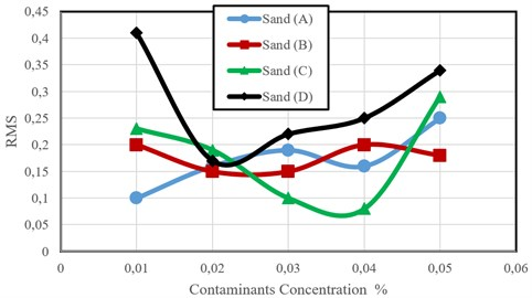 RMS acceleration amplitude versus contaminants concentration for grope A