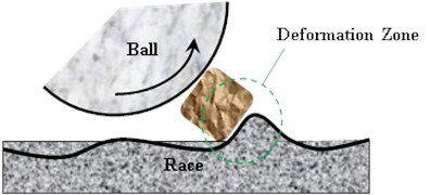 A sketch of contaminants deformation in contact area of bearing