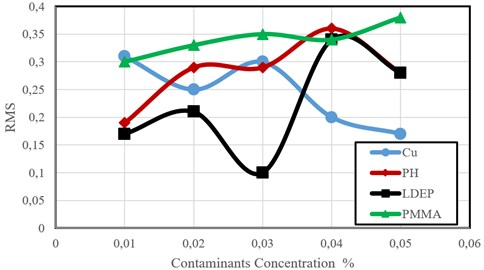 RMS acceleration amplitude versus contaminants concentration for grope B