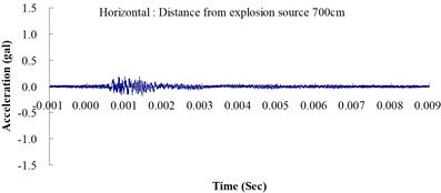 Ground acceleration curve over time from the explosion experiment